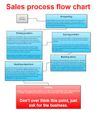Business Sales Process Chart Flowchart Explaining The Different Social Media Sites You