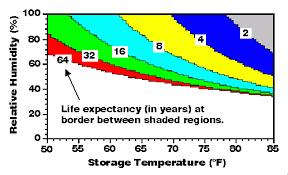 Appendix 2 Estimation Of Magnetic Tape Life Expectancies
