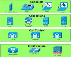 Ccna Voice Prep Understanding The Pieces Of Cisco Unified
