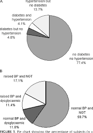 Diabetes Pie Chart Figure 1 From The Hypertension Diabetes Continuum