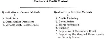 Methods Of Credit Control Used By Central Bank