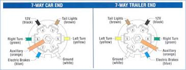 t3tnt trailer plug wiring guide 7 way semi trailer plug wiring diagram at 7 Way Wiring Diagram