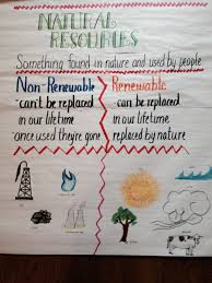 Chart On Renewable And Nonrenewable Resources Studying Natural Resources Identify Non Renewable And