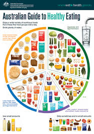 Healthy Vs Unhealthy Food Chart 5 Food Groups Healthy Kids
