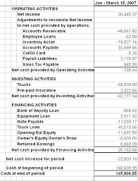 format of cash flow statements understand your cash flow statement entrepreneur com