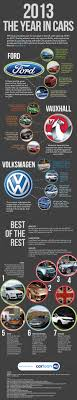 new car release 2014 uk18 best images about Car and car finance Infographics on Pinterest