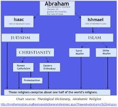 Comparison Chart Of Sunni And Shia Islam Pin On Middle East