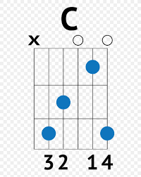 Banjo Capo Chart Guitar Chord Acoustic Guitar Chord Chart Png 730x1032px