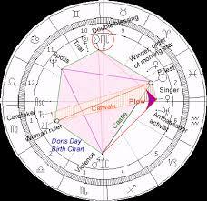Judge Judy Birth Chart Biblical Astrology Doris Day