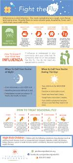 Influenza Dosage Chart Piedmont Pediatrics Online Flu Vaccination Clinic Form