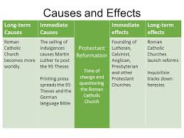 Protestant reformation causes and main effects Custom paper Help