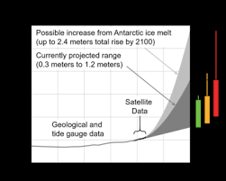Sea Level Rise Wikipedia
