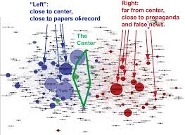 News Source Bias Chart How Biased Is Your News Source More Accurate Visuals About