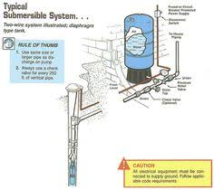 how it works water well pump water well, popular mechanics and Water Well Pump Wiring Diagram well pump pipe size typical submersible system two wire system illustrated (diaphragm water well pump saver wiring diagrams