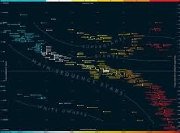 Main Sequence Star Chart Maximizing Progress Star Chart Sciam Shares Stellar H R