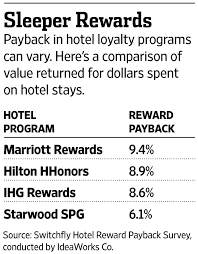 Hotel Rewards Programs The Best And The Rest Wsj