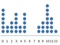 dot plot example statistics dot plot