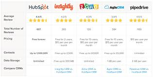 Crm Comparison Chart How To Compare Crm Software The Epic Guide For Small Businesses