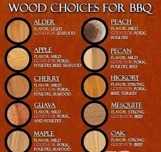 Wood For Smoking Meat Chart Pin On Charts Graphs Etc