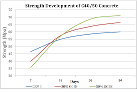 Assessing Concrete Strength And The Use Of Temperature