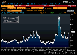 Chart Of The Day What Is The High Yield Bond Spread Telling