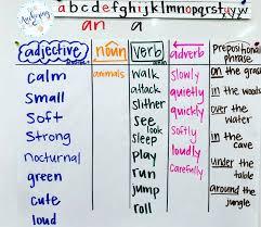 Language Strategy Glad Sentence Patterning Chart