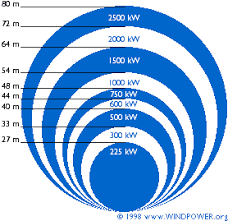 Size Of Wind Turbines