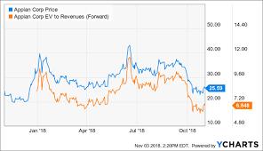 Appn Stock Chart Appian Losing Its Luster Appian Corporation Nasdaq Appn