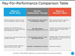 Microsoft Performance Reviews Pay For Performance Comparison Table Ppt Powerpoint Presentation