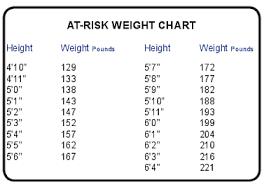 Diabetes Weight Chart Prediabetes Risk Test Grove City Medical Center