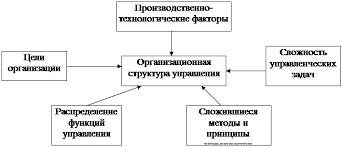 Менеджмент Основы совершенствования управления предприятием  Структура управления включает в себя все цели распределенные между различными звеньями связи между которыми обеспечивают координацию отдельных действий по