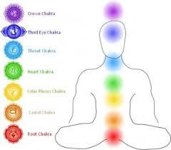 Chakra System Chart Crystal Chakra Healing Crystals Crochet