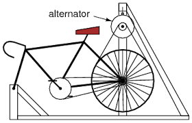 automotive alternator ac circuits electronics textbook the rear wheel drives the generator sheave a long v belt this belt also supports the rear of the bicycle maintaining a constant tension when a rider
