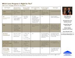 Mortgage Comparison Chart Which Loan Program Is Right For You