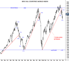 Msci World Stock Index Chart Uncategorized Archives Page 4 Of 39 Tech Charts