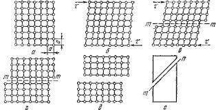 Реферат Физические основы пластичности и прочности металлов  Рис 6 4 Схема пластической деформации и вязкого разрушения под действием касательных напряжений а ненапряженная решетка б упругая деформация