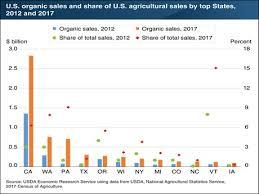 Nc Seasonal Produce Chart U S Organic Sales More Than Doubled Between 2012 2017