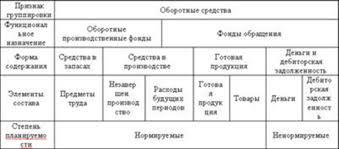 Состав и классификация оборотных средств организаций Принципы их  Оборотные средства производственного запаса составляют большую часть оборотных производственных фондов Они включают вещественные элементы производства