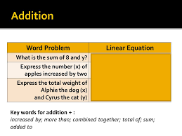 addition word problem linear equation what is the sum of 8 and y