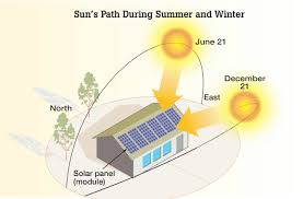 Image result for images of solar power
