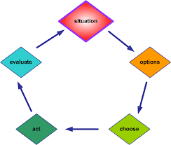 event processing thinking the pilot decision making process the pilot decision making process