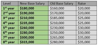 19 Up To Date Law Firm Bonus Chart