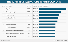 The Highest Paying Jobs In America In 2017 Business Insider