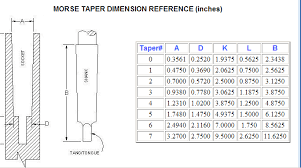 80 Inspiring Image Of Taper Size Chart Tapers Sizes Chart