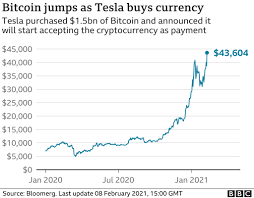 The number of ethereum addresses holding. Elon Musk S Tesla Buys 1 5bn Of Bitcoin Causing Currency To Spike Bbc News