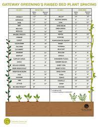 Planting Calendar Planting Calendar And Raised Bed Spacing Gateway Greening