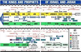 Timeline Kings And Prophets Of Israel And Judah Kings Of