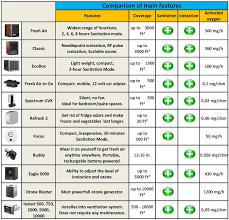 Air Cleaner Comparison Chart Product Comparison Charts