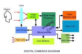ccd camera schematic wiring diagram for car engine block diagram digital camera sensor