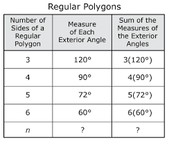 exterior angle formula for polygons. formulas for finding the exterior and interior angles of a polygon: angle formula polygons